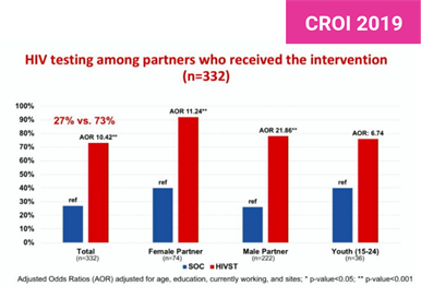 HIV & AIDS Information :: Self-testing helps the partners of