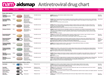 Antiretroviral drug chart